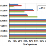 Smart regulation in EU: the Impact Assessment Board (IAB) 2014 activity statistics