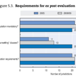OECD Regulatory Policy Outlook 2015: Closing the regulatory governance cycle through systematic ex post evaluation