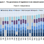 Regulatory management practices in OECD countries