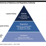 Repost. Exploring Regulatory Guidance Processes in the US