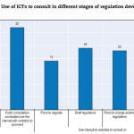 La consultazione in Italia: la lettura dell'OCSE nel Regulatory Policy Outlook 2015